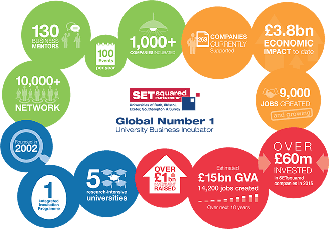 SETsquared-Accelerating-Growth-Infographic