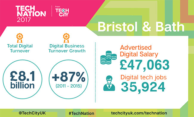 Tech Nation 2017 Bristol and Bath region infographic